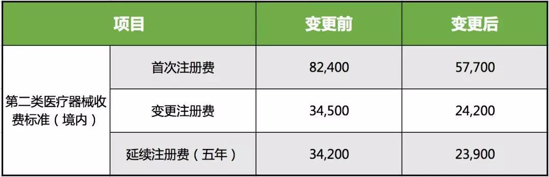 福建省二类医疗器械注册费用