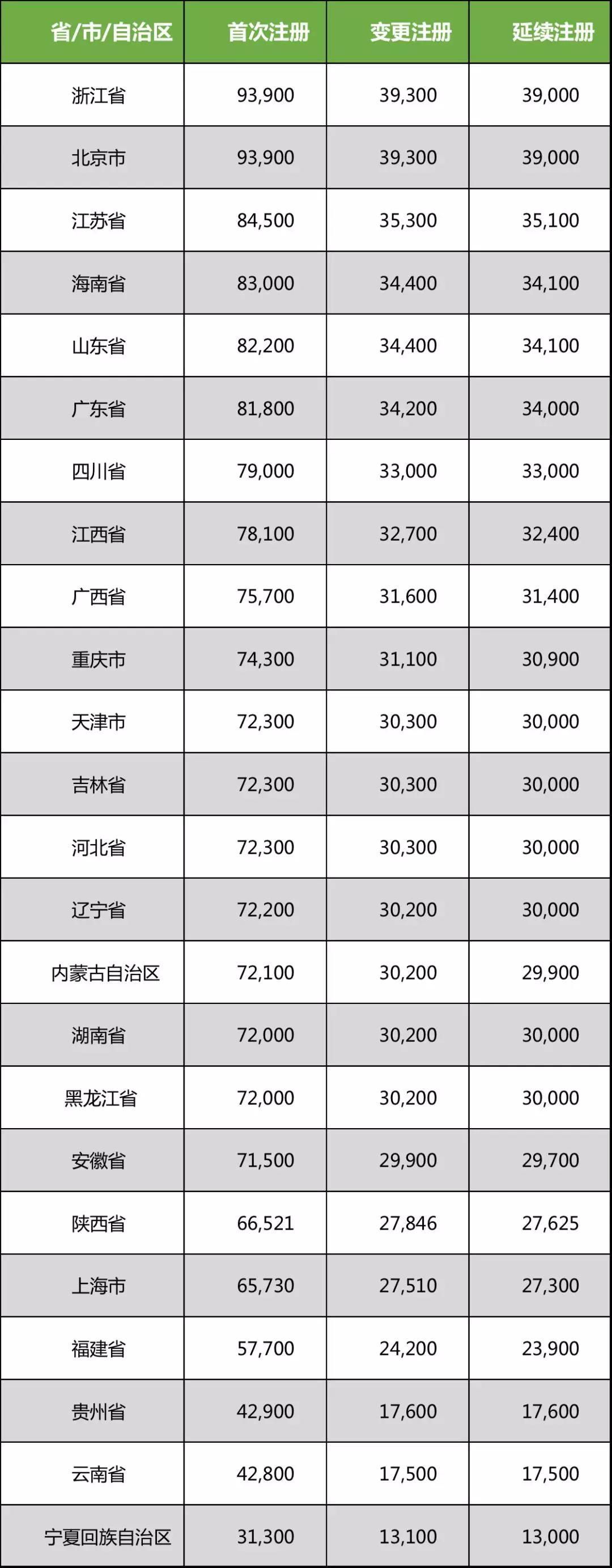 24省/市/自治区收费标准