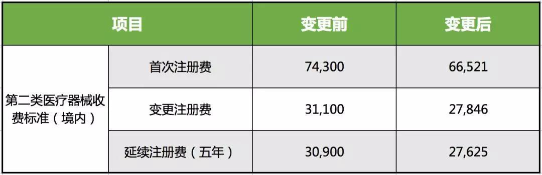陕西省二类医疗器械注册费用