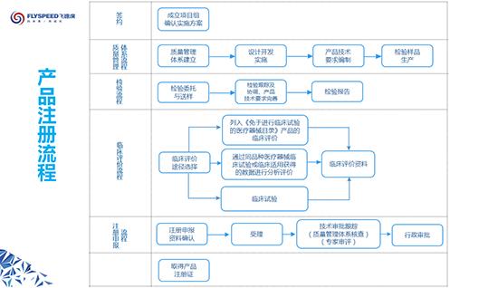 飞速度医疗器械产品注册流程