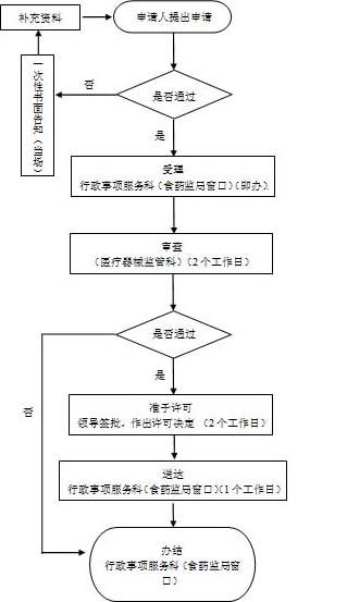 第一类IVD(产品备案变更)办理流程图