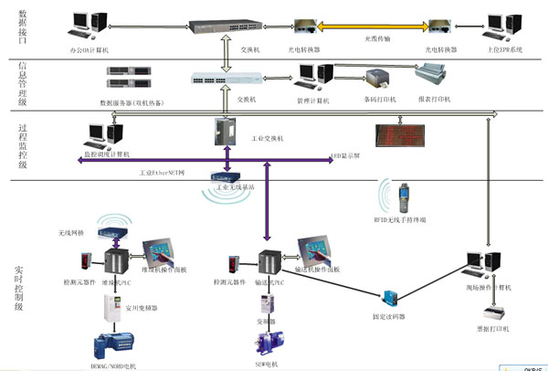 信息管理與監控係統